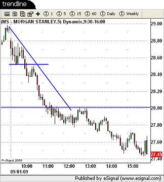 $MS trade