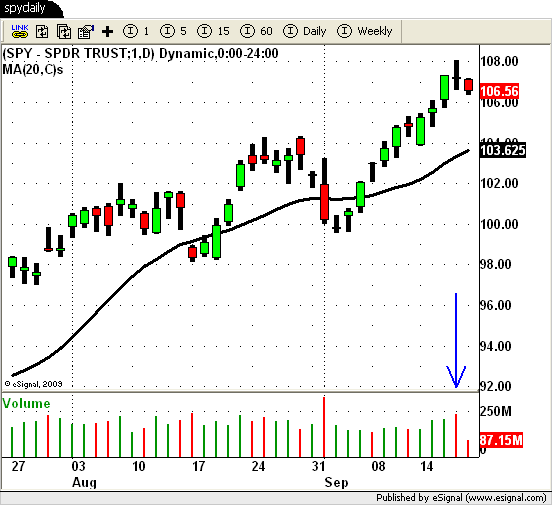 heavy volume distribution day on $SPY daily