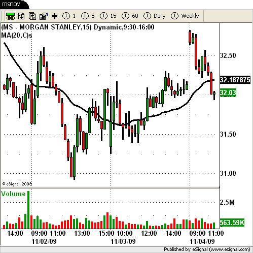 3 day faile break out in $MS Morgan Stanley